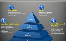 Pyramid Strategy